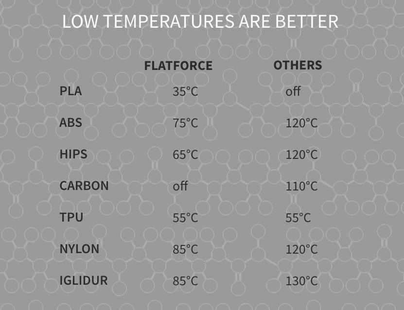 FlatForce temperature comparison chart
