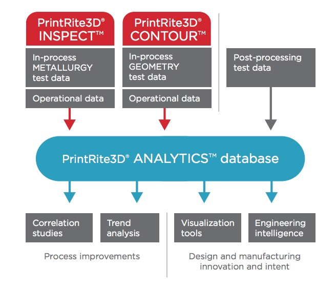 PrintRite3D's system flow