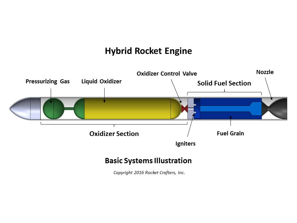 Rocket Crafter's concept
