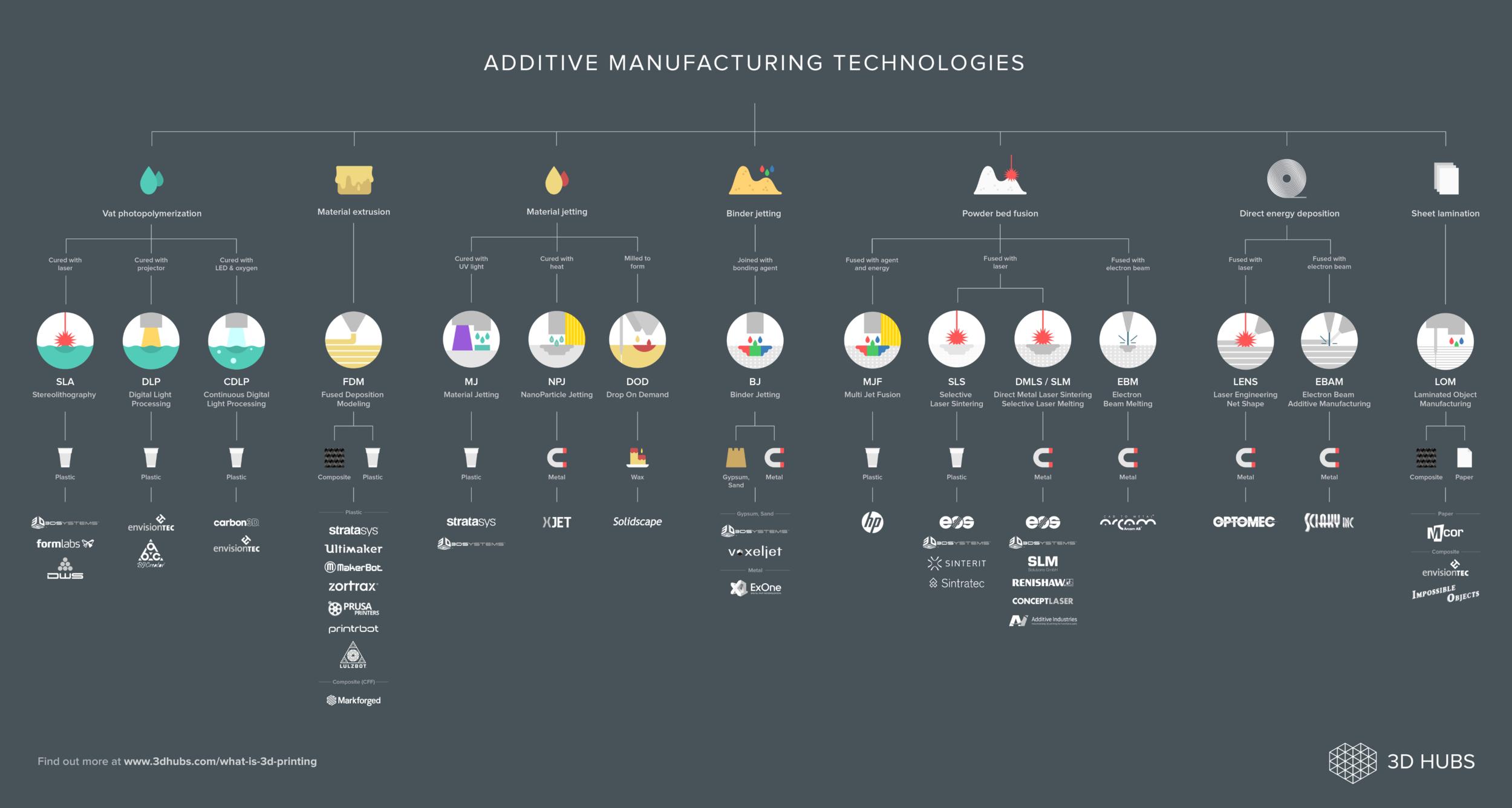 3D Hubs' 3D Printing Process Chart is Comprehensive, But…