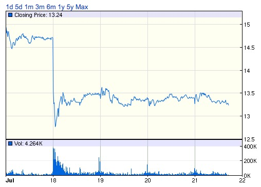 """, 3D Print Stocks """"Cratering""""? """"Entire Industry Appears to Be Falling Apart""""? No, No, No"""