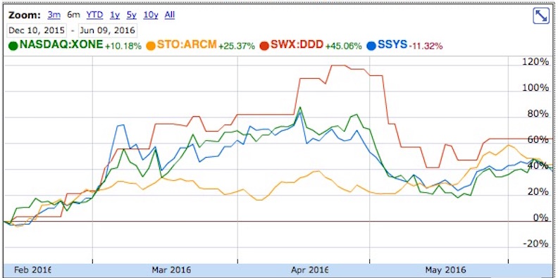 Entering The Turnaround Zone: Could 3D Print Stock Prices Have Hit Bottom?