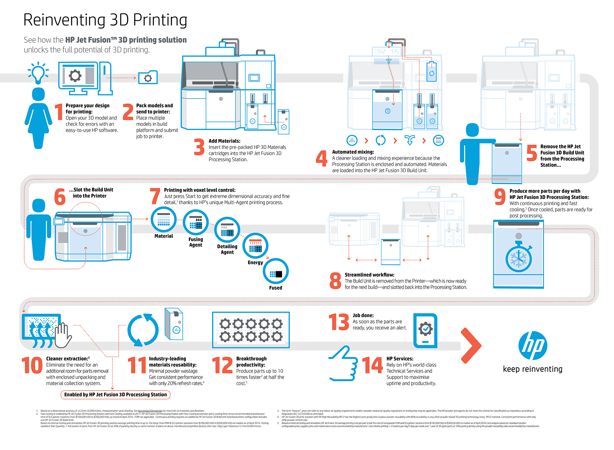 , As Expected, HP Shows Off Their New 3D Printer With A Very Unusual Print Process