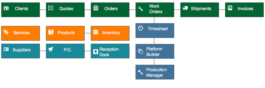 3D Printing ERP functional overview