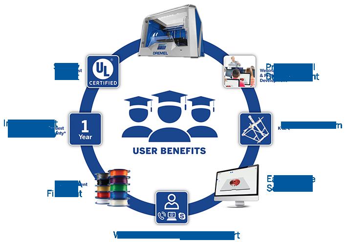 Dremel Idea Builder 3D40 education / STEM focused 3D printer concept