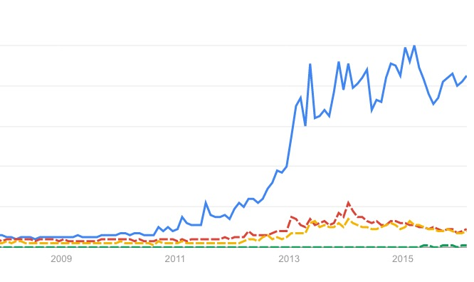 Interest In 3D Printing Has Flattened – Literally