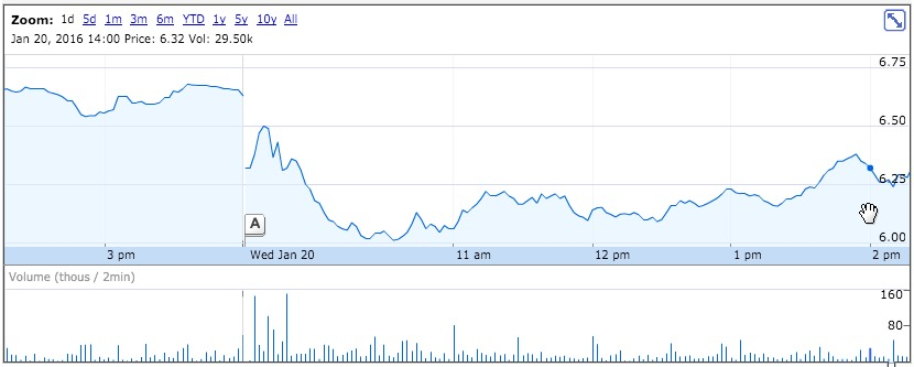 3D Systems Stock Hits A Low