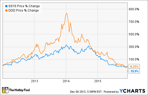 Some Interesting Analyses of 3D Print Stock Companies