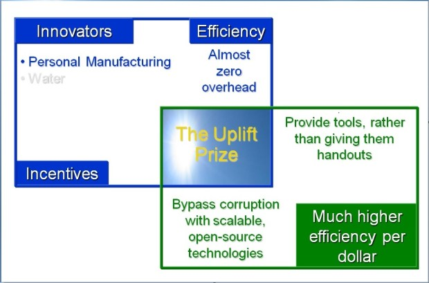 The Uplift Prize Hopes To Advance Self-Replication