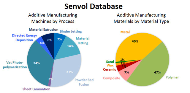 More than 100 New Additive Manufacturing Machines and Materials Added to Senvol Database
