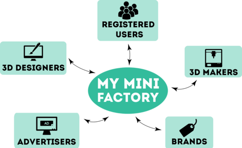MyMiniFactory's Fascinating Crowdfunding Campaign