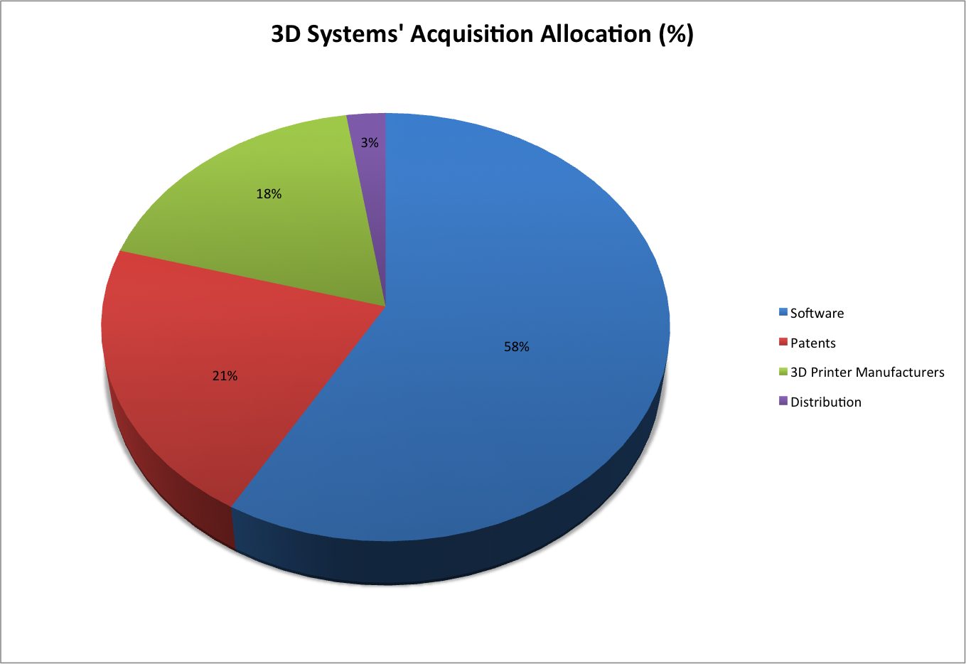 A Deeper Look at the Acquisitions of Stratasys and 3D Systems
