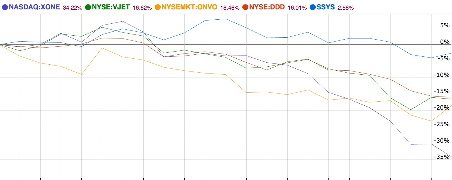3D Printing Stocks Punished in September