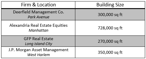 Table 1: Large scale wet labs throughout New York City [Source: R&D Tax Savers]