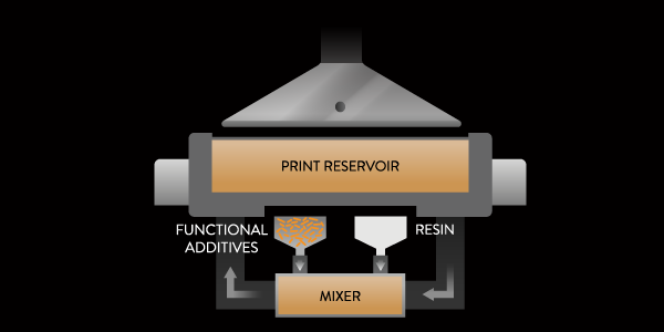 A look at onboard material and additive mixing via CKM [Image: Fortify]
