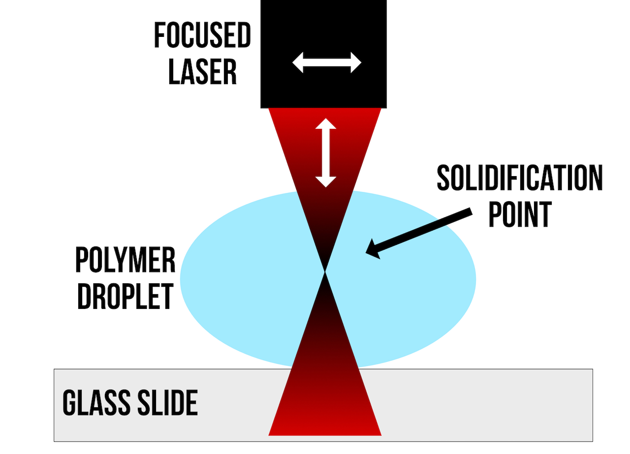 , Nanoscribe Has The Most Unusual 3D Printing Process
