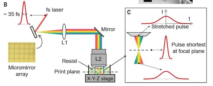 Parallel two-photon lithography process [Source: Science]