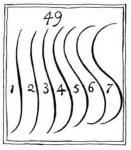 Serpentine lines from Hogarth's The Analysis of Beauty