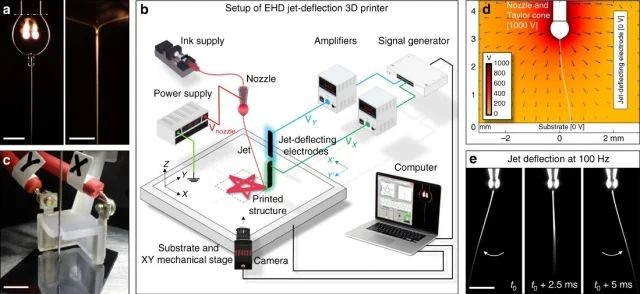 Researchers Develop New Ultrafast Additive Manufacturing Technique