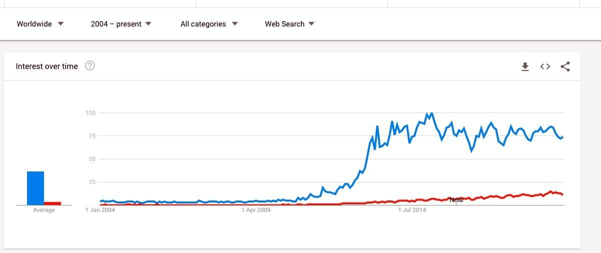 """Google Trends comparing """"3D Printing"""" and """"Additive Manufacturing"""" in all searches"""