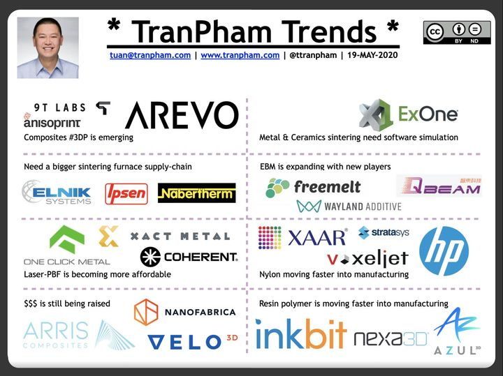 Are TranPham's 3D Printing Trends True?