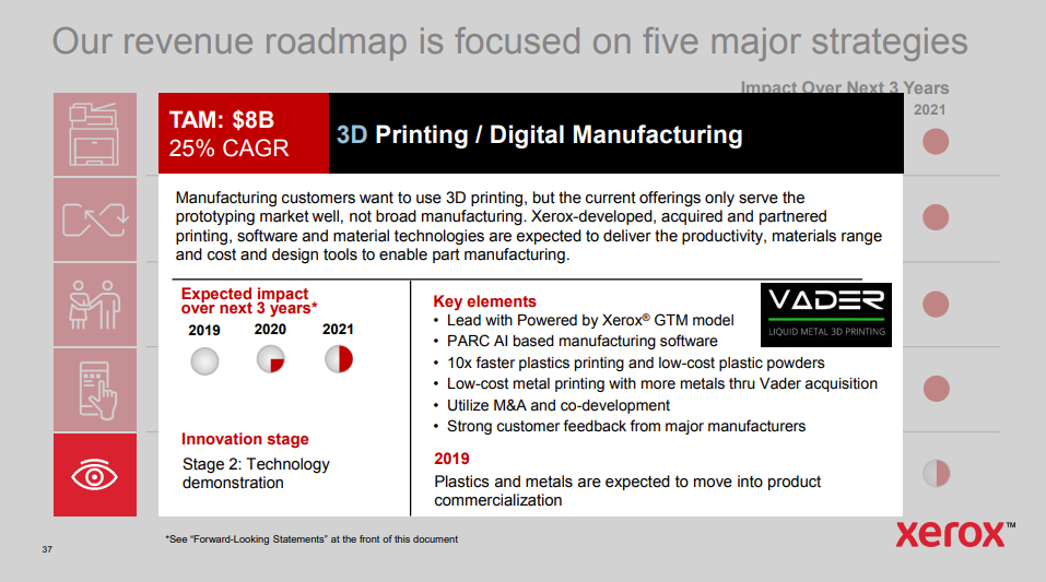 , Xerox Maps 3D Printing Participation, Acquires Vader Systems