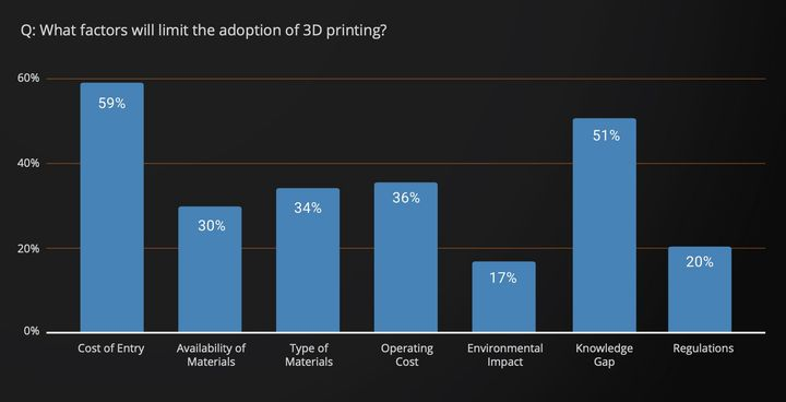 Sculpteo Releases 6th Annual State Of 3D Printing