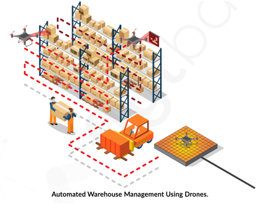 Warehouse Drones And 3D Printing