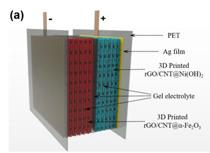 3D Printed Compressible Batteries