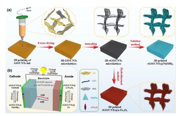 3D打印可壓縮電池