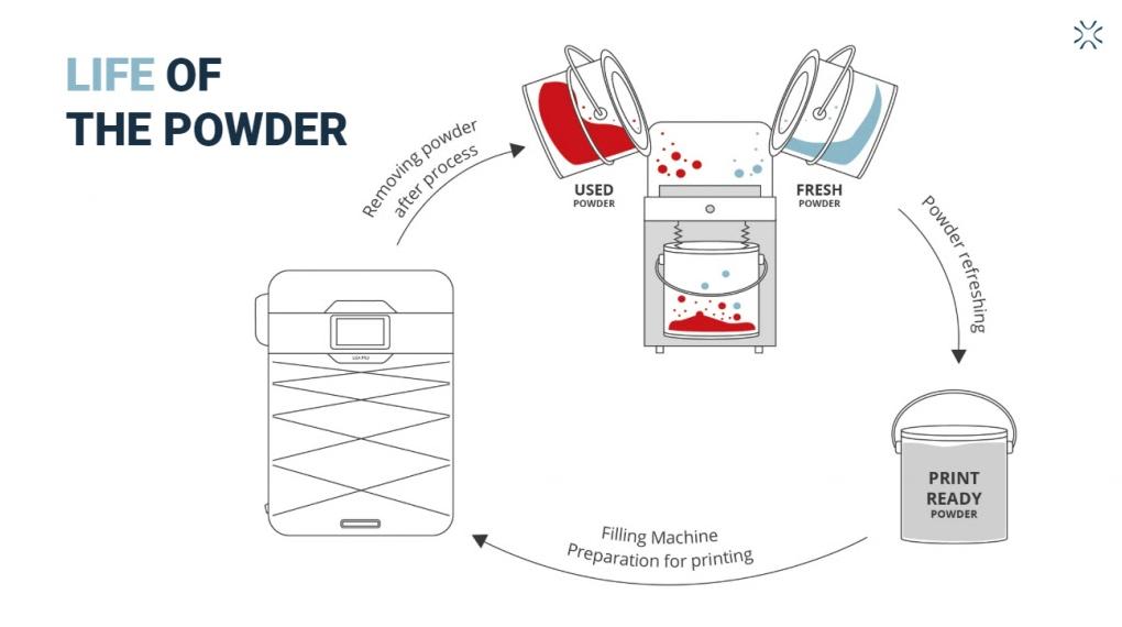 Sinterit Lowers SLS Powder Refresh Ratio