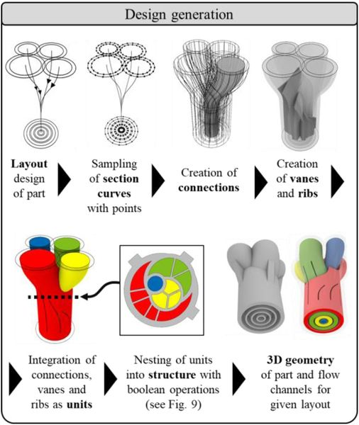 Entirely New Form Of 3D Design Developed: Computational Design Synthesis