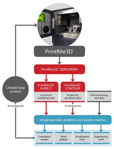 Additive Industries Partners With Sigma Labs On PrintRite3D