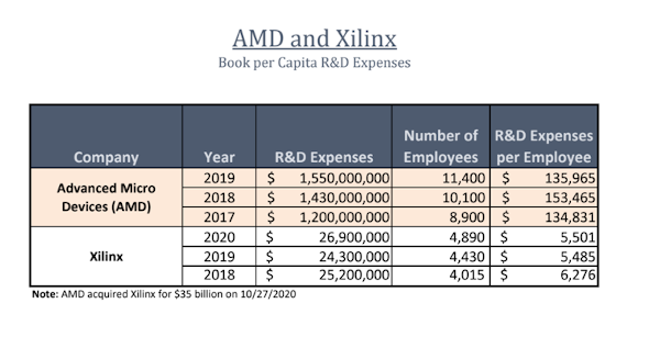 AMD's $35 Billion Acquisition Of Xilinx And 3D Printing