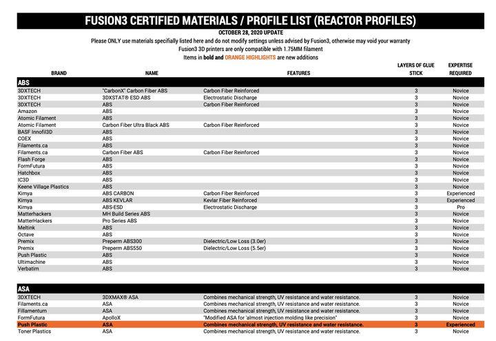 Fusion3 Introduces REACTOR