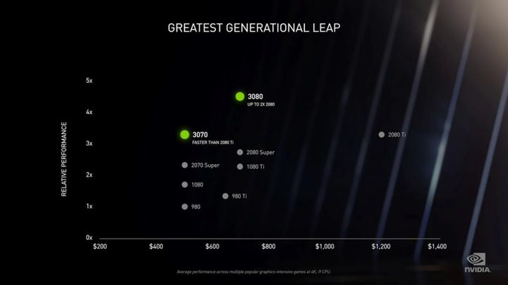 The GeForce RTX 30 Cards Are Insane. What's Coming Up for Quadro?