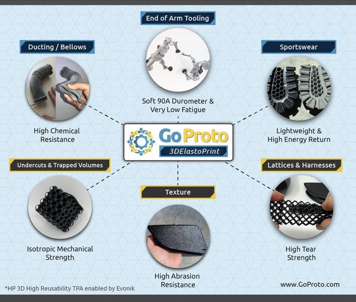 GoProto's New Elastomer 3D Print Service