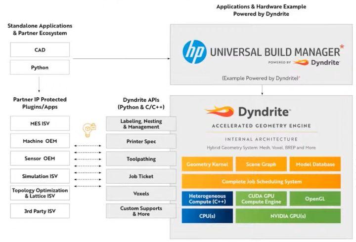 Implications of The Dyndrite – HP Partnership