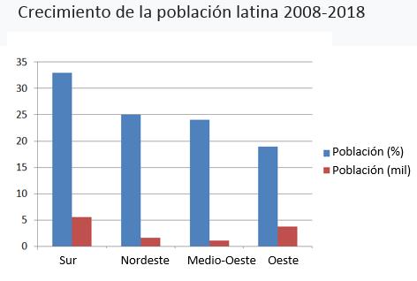 Impresión 3D Y Las Tendencias De La Población Latina