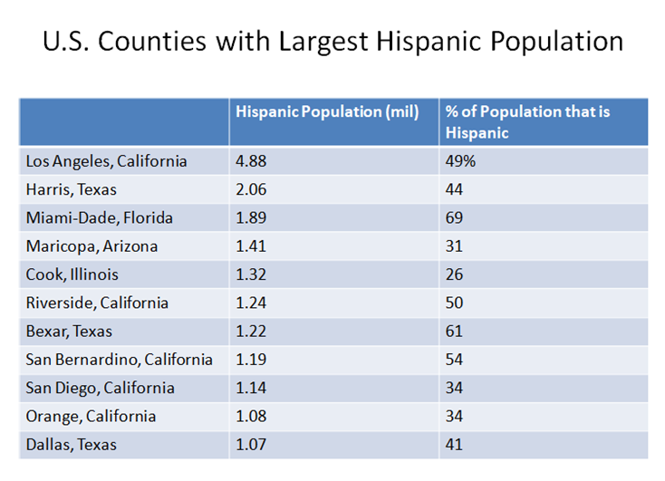 3D Printing And Latino Population Trends