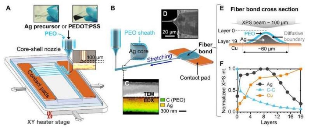 3D Printed 'Invisible' Fibers That Can Sense Breath, Sound, And Biological Cells