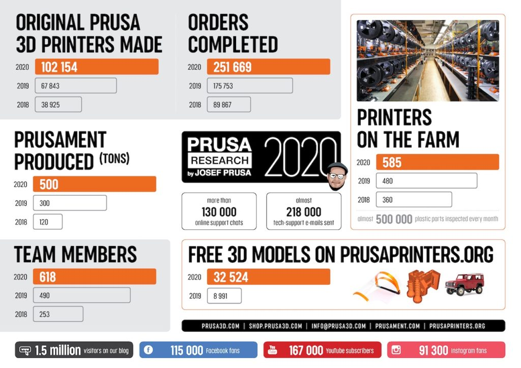 A Peek Behind The Scenes At Prusa Research