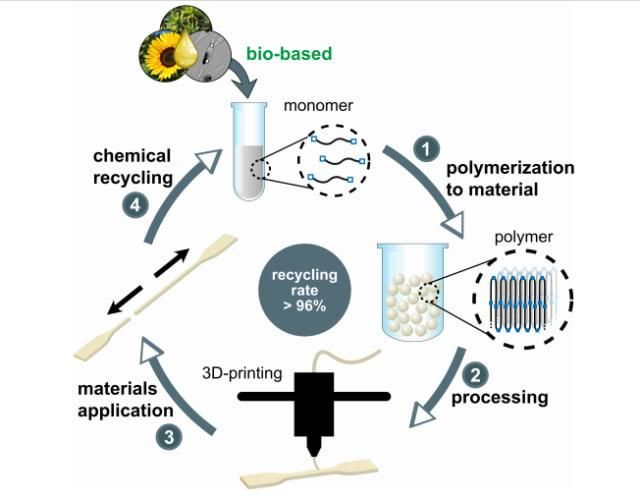 Could Chemical Recycling Promote Circular Economies in Manufacturing?