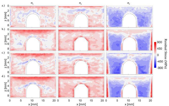 NIST Identifies Method Of Measuring Metal 3D Printing Stress