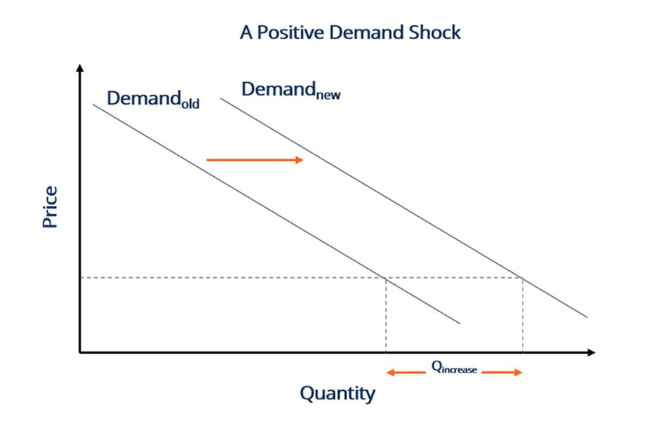 Positive Demand Shock and 3D Printing