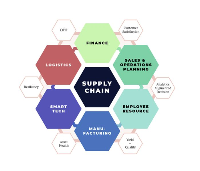 New Generation Supply Chain Management and 3D Printing