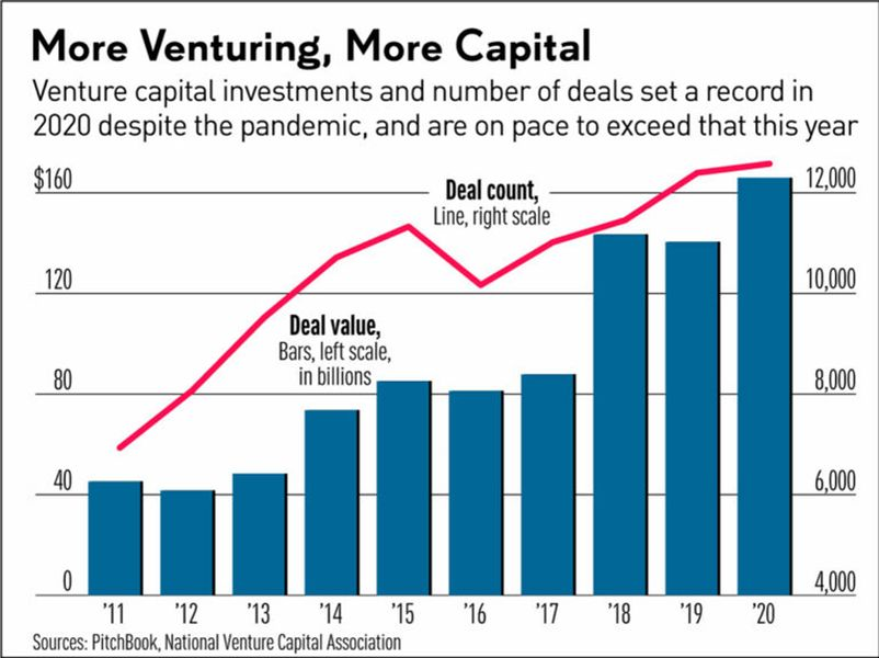 Venture Funds on Track for 0 Billion in Tech Startups