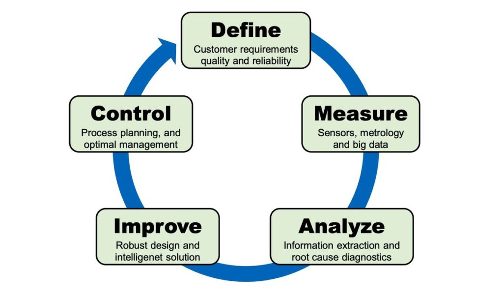 Six Sigma Quality Control For Additive Manufacturing